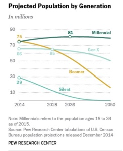 And more millennials than every other generation!